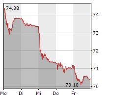 DKSH HOLDING AG Chart 1 Jahr