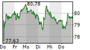 DKSH HOLDING AG 5-Tage-Chart