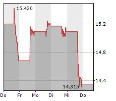 DLOCAL LIMITED Chart 1 Jahr