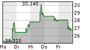 DLOCAL LIMITED 5-Tage-Chart