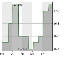 DMC GLOBAL INC Chart 1 Jahr