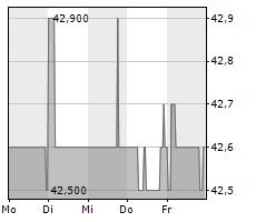 DMG MORI AG Chart 1 Jahr