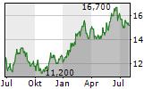 DMG MORI CO LTD Chart 1 Jahr