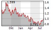 DNO ASA Chart 1 Jahr