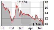 DOCCHECK AG Chart 1 Jahr