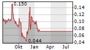 DOF ASA Chart 1 Jahr