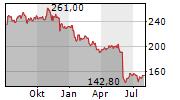 DOLLAR GENERAL CORPORATION Chart 1 Jahr