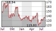 DOLLAR TREE INC Chart 1 Jahr