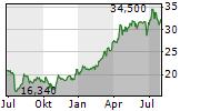 DOM DEVELOPMENT SA Chart 1 Jahr