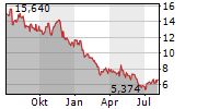 DOMETIC GROUP AB Chart 1 Jahr