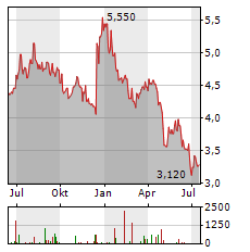 DOMINOS PIZZA GROUP Aktie Chart 1 Jahr