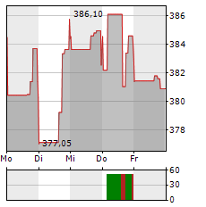 DOMINOS PIZZA Aktie 1-Woche-Intraday-Chart
