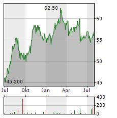 DONALDSON COMPANY Aktie Chart 1 Jahr