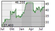 DONNELLEY FINANCIAL SOLUTIONS INC Chart 1 Jahr