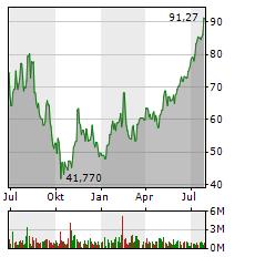 DOORDASH Aktie Chart 1 Jahr