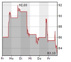 DOORDASH INC Chart 1 Jahr