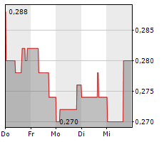 DORE COPPER MINING CORP Chart 1 Jahr