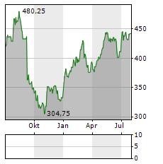 DORMAKABA Aktie Chart 1 Jahr