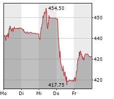 DORMAKABA HOLDING AG Chart 1 Jahr