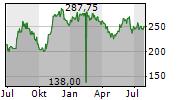 DOTTIKON ES HOLDING AG Chart 1 Jahr