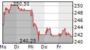 DOTTIKON ES HOLDING AG 5-Tage-Chart
