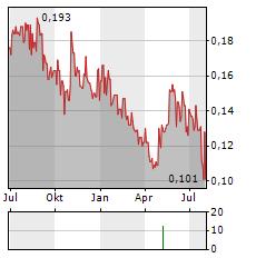 DOTZ NANO Aktie Chart 1 Jahr