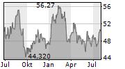 DOW INC Chart 1 Jahr
