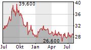 DOWA HOLDINGS CO LTD Chart 1 Jahr