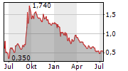 DOXA AB Chart 1 Jahr