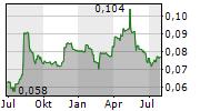 DP POLAND PLC Chart 1 Jahr