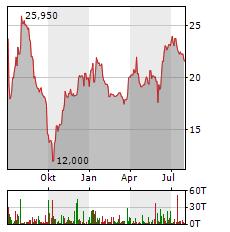 DR HOENLE Aktie Chart 1 Jahr