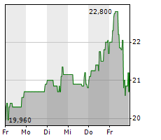 DR HOENLE AG Chart 1 Jahr