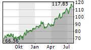 DR HORTON INC Chart 1 Jahr