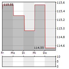 DR HORTON Aktie 1-Woche-Intraday-Chart