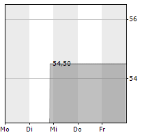 DR REDDYS LABORATORIES LTD ADR Chart 1 Jahr