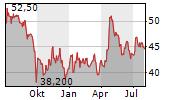 DRAEGERWERK AG & CO KGAA Chart 1 Jahr