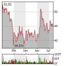 DRAEGERWERK Aktie Chart 1 Jahr