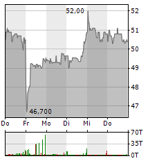 DRAEGERWERK Aktie 1-Woche-Intraday-Chart
