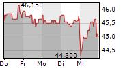 DRAEGERWERK AG & CO KGAA 1-Woche-Intraday-Chart