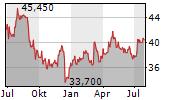 DRAEGERWERK AG & CO KGAA ST Chart 1 Jahr