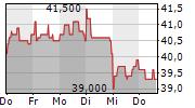 DRAEGERWERK AG & CO KGAA ST 1-Woche-Intraday-Chart