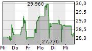 DRAFTKINGS INC 5-Tage-Chart