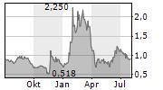 DRAGANFLY INC Chart 1 Jahr