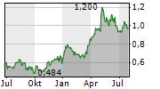 DRDGOLD LIMITED Chart 1 Jahr