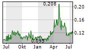 DRONESHIELD LIMITED Chart 1 Jahr