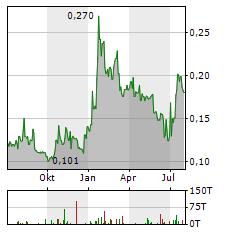 DRONESHIELD Aktie Chart 1 Jahr