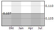DROPSUITE LIMITED Chart 1 Jahr