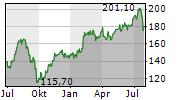 DSV A/S Chart 1 Jahr