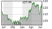DTE ENERGY COMPANY Chart 1 Jahr