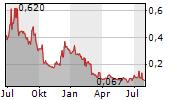 DUBBER CORPORATION LIMITED Chart 1 Jahr